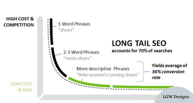 Long Tail Marketing SEO