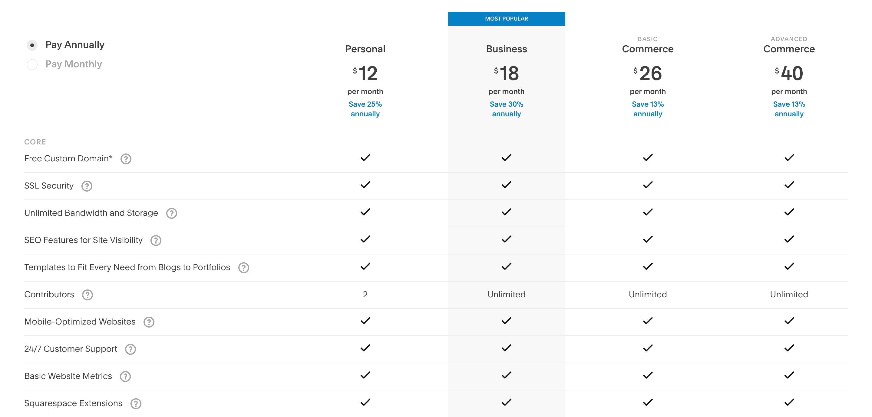 Squarespace vs WordPress: una comparación de 2 gigantes de la publicación de sitios web - 1630927321 22 Squarespace vs WordPress una comparacion de 2 gigantes de la