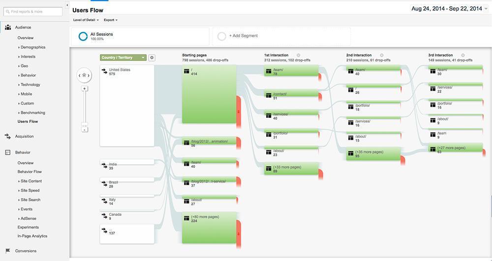 Las mejores herramientas de análisis web para hacer crecer su negocio - 1630929107 302 Las mejores herramientas de analisis web para hacer crecer su
