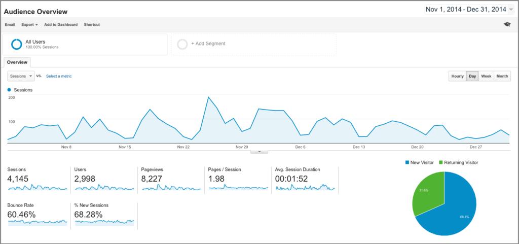 Las mejores herramientas de análisis web para hacer crecer su negocio - 1630929107 419 Las mejores herramientas de analisis web para hacer crecer su
