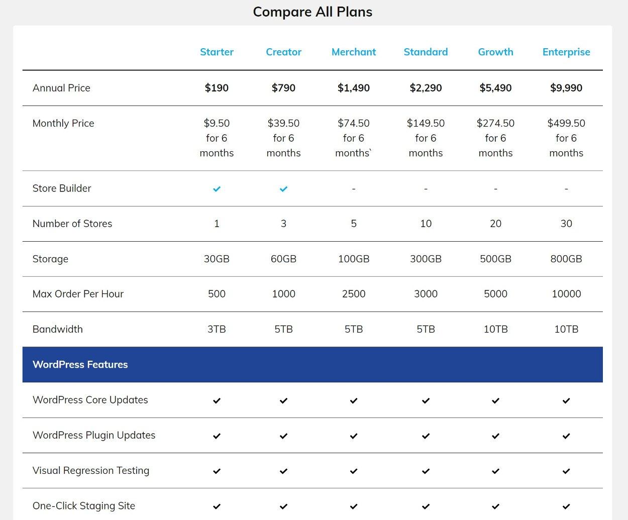 Los 5 mejores proveedores de alojamiento de WooCommerce en comparación con 2021 (todos los presupuestos) - 1630937891 328 Los 5 mejores proveedores de alojamiento de WooCommerce en comparacion