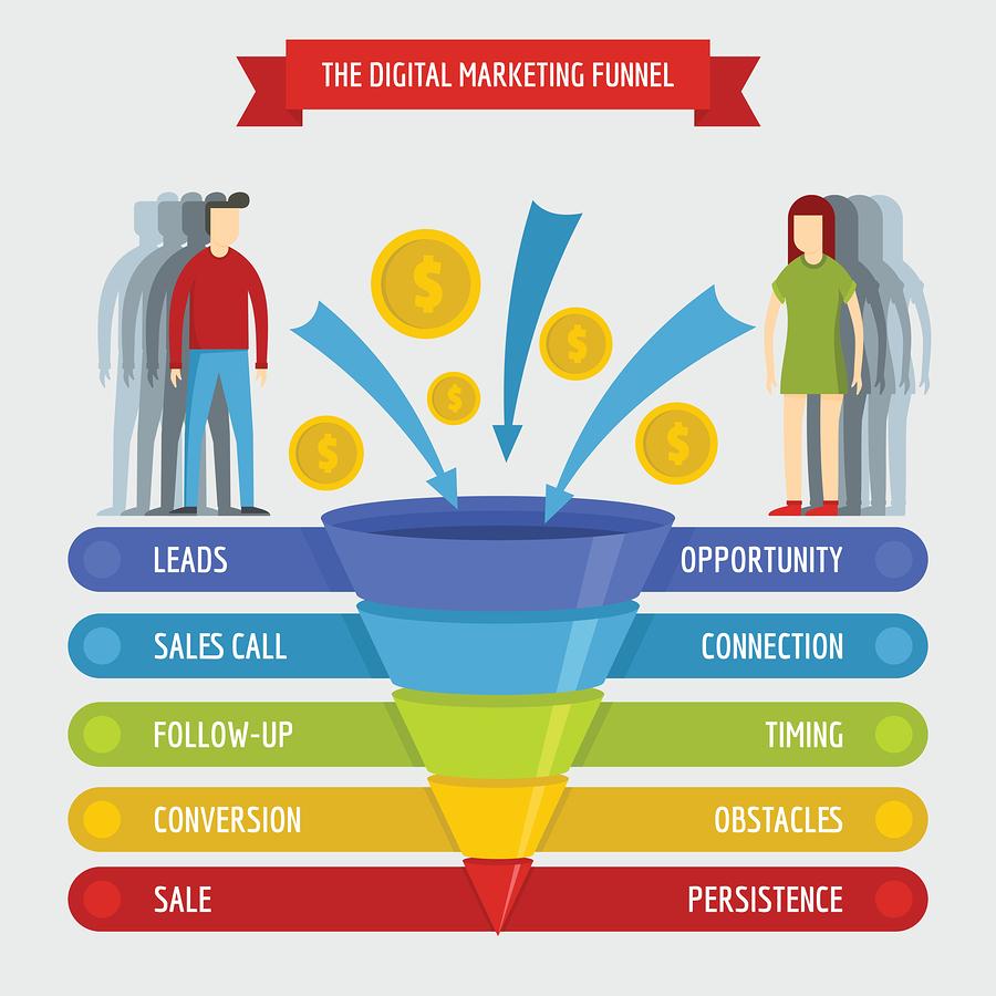 Qué es un embudo de ventas, ejemplos y cómo crear uno (guía) - 1630939899 530 Que es un embudo de ventas ejemplos y como crear