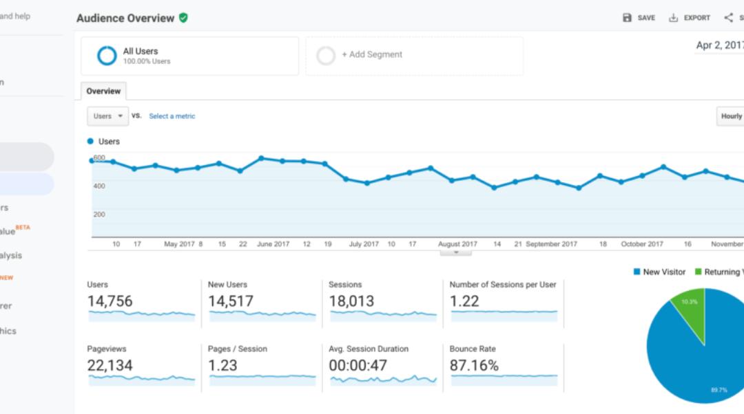 Google Analytics 101: la guía para principiantes