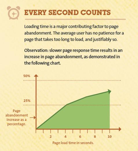 3 razones por las que los usuarios abandonan un sitio web - 1630961527 180 3 razones por las que los usuarios abandonan un sitio