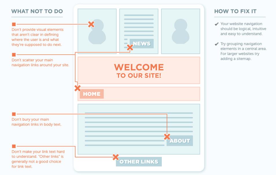 3 razones por las que los usuarios abandonan un sitio web - 1630961537 291 3 razones por las que los usuarios abandonan un sitio