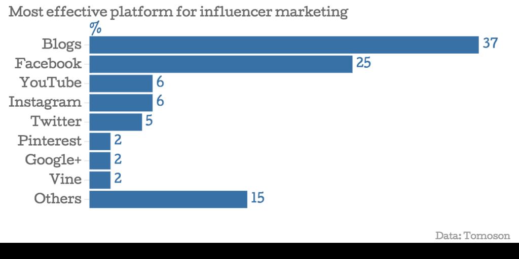 Cómo llegar a influencers para que no puedan decir que no - 1630982320 350 Como llegar a influencers para que no puedan decir que
