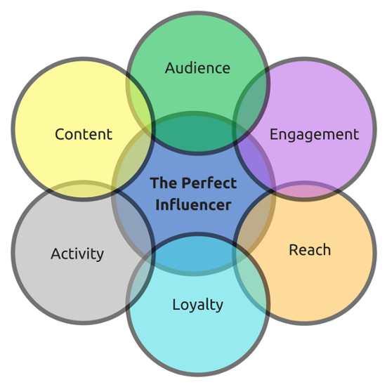 Las 3 mejores formas de aumentar las conversiones a través del contenido de influencers - 1631282334 921 Las 3 mejores formas de aumentar las conversiones a traves