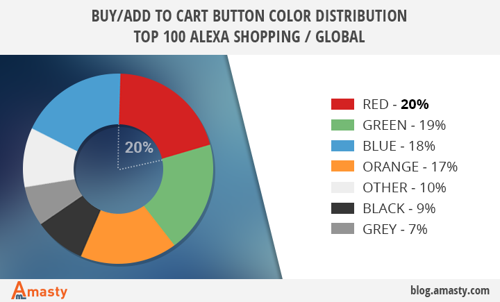 6 colores probados para aumentar las ventas - 1631304767 122 6 colores probados para aumentar las ventas