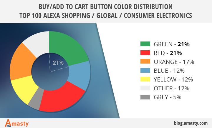 6 colores probados para aumentar las ventas - 1631304770 510 6 colores probados para aumentar las ventas