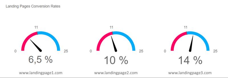 Cómo utilizar las vistas de datos para aprovechar los datos de marketing online - 1631316012 685 Como utilizar las vistas de datos para aprovechar los datos