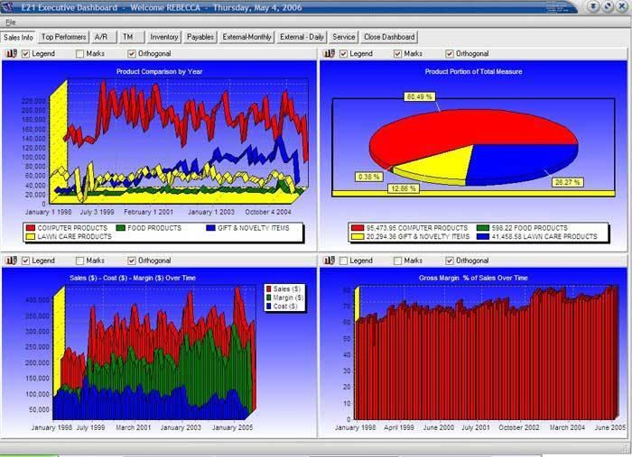 Cómo utilizar las vistas de datos para aprovechar los datos de marketing online - 1631316014 34 Como utilizar las vistas de datos para aprovechar los datos