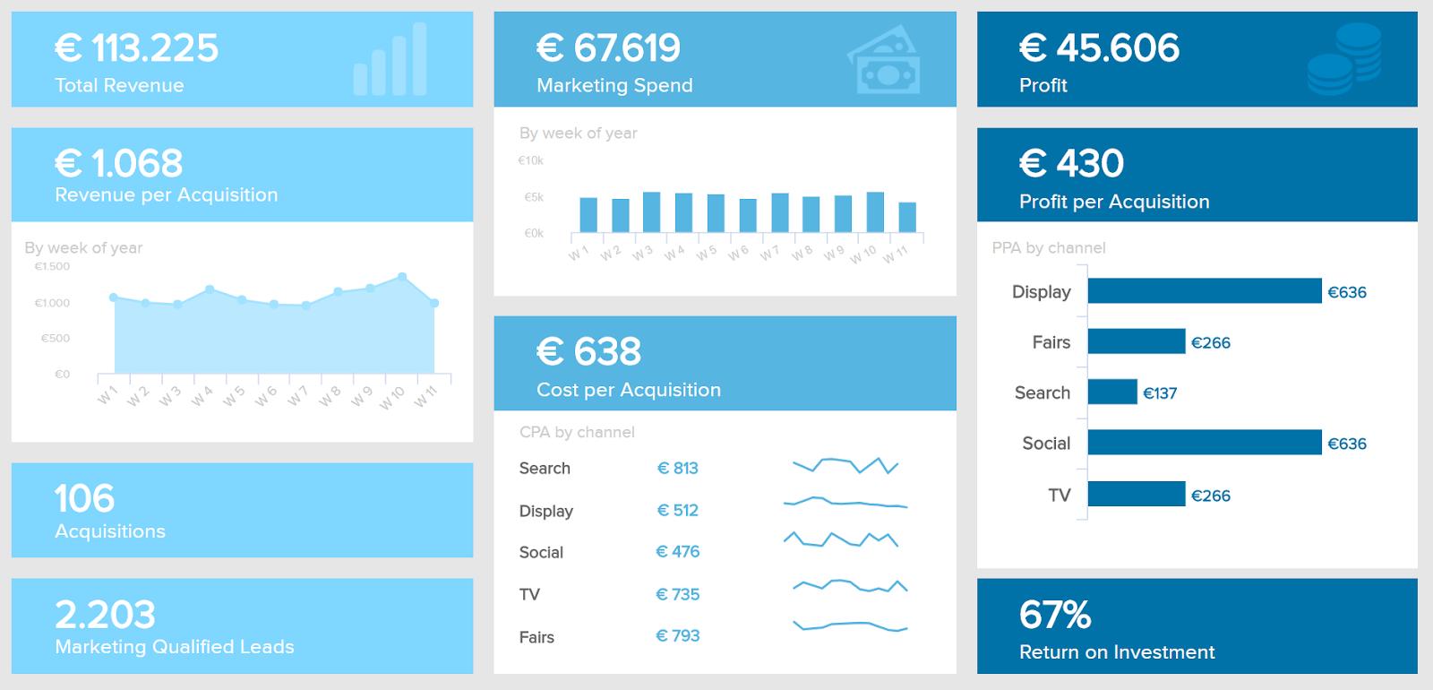 Cómo utilizar las vistas de datos para aprovechar los datos de marketing online - 1631316014 601 Como utilizar las vistas de datos para aprovechar los datos