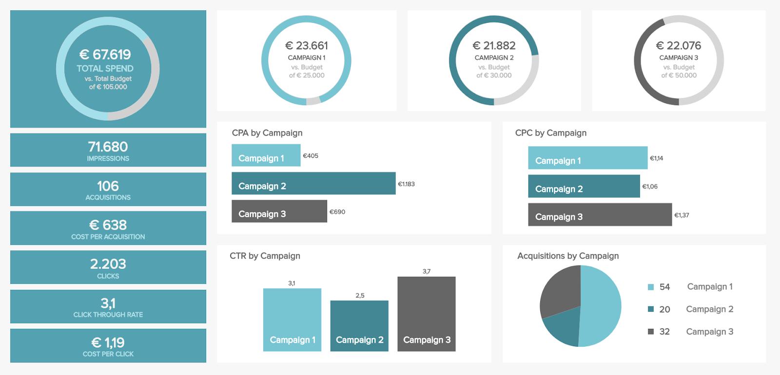 Cómo utilizar las vistas de datos para aprovechar los datos de marketing online - 1631316014 829 Como utilizar las vistas de datos para aprovechar los datos