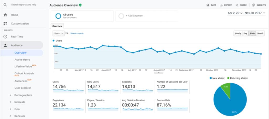 Google Analytics 101: la guía para principiantes - Google Analytics 101 la guia para principiantes