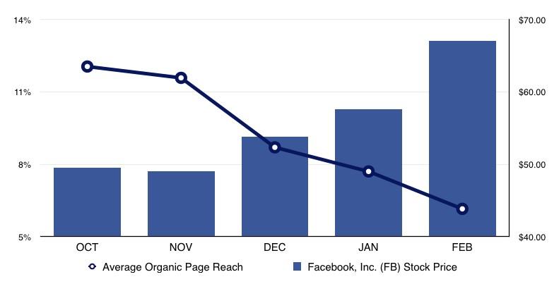 Guía n.  BS para construir orgánicamente su alcance en Facebook - Guia n BS para construir organicamente su alcance en Facebook