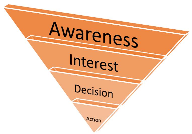 Qué es un embudo de ventas, ejemplos y cómo crear uno (guía) - Que es un embudo de ventas ejemplos y como crear